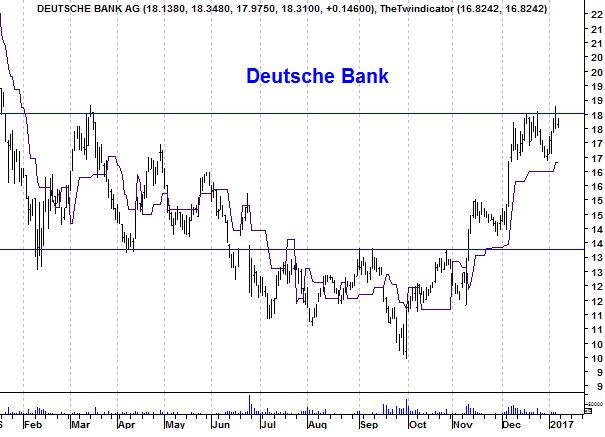 Grafiek aandeel Deutsche Bank