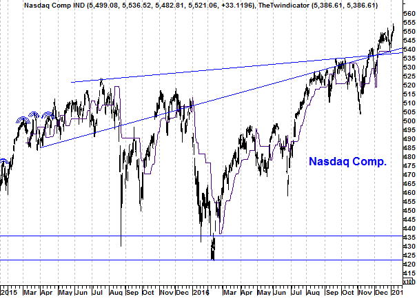 Grafiek Nasdaq Index