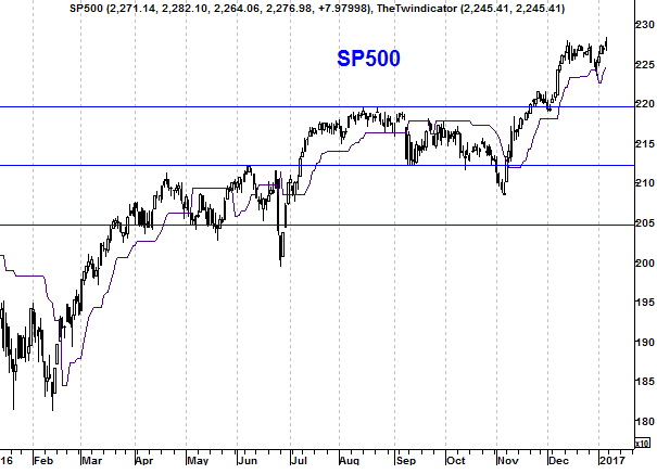 Grafiek S&P 500 Index