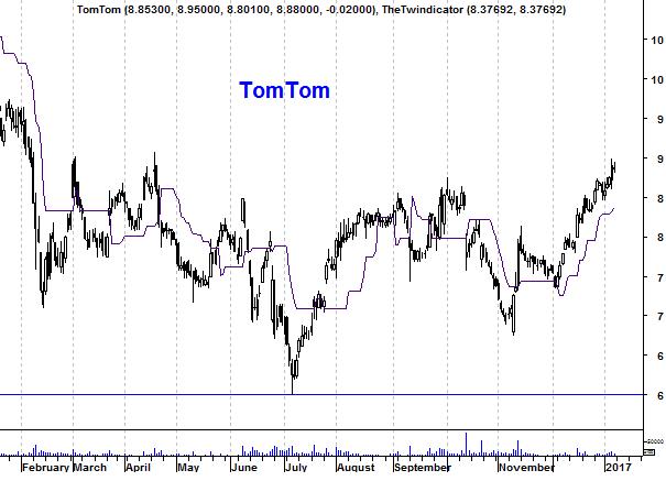 Grafiek aandeel TomTom