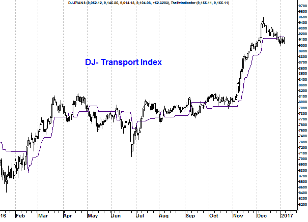 Grafiek Dow Jones Transport Index