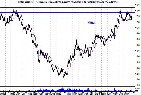 Grafiek aandeel Arcelor Mittal