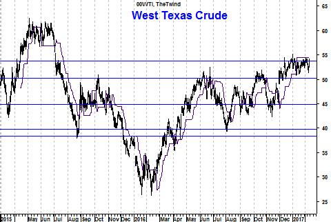 Grafiek West Texas Crude-olieprijs