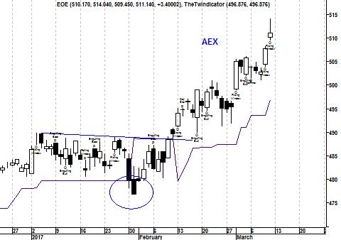 Candlegrafiek AEX Index