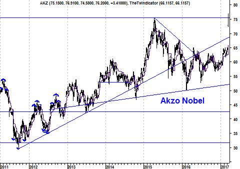 Grafiek aandeel Akzo Nobel