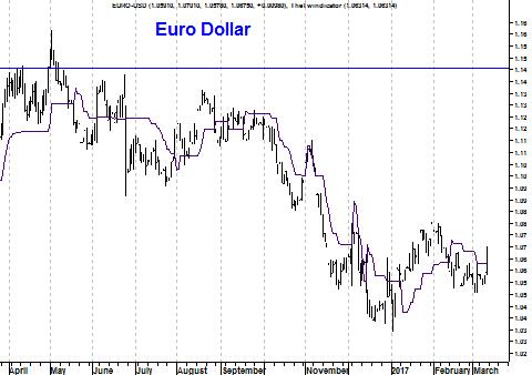 Grafiek valutapaar EUR/USD