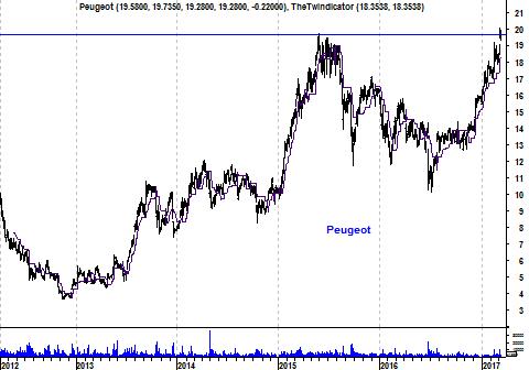 Grafiek aandeel Peugeot