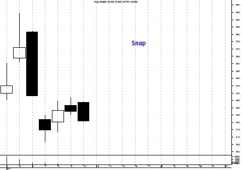 Grafiek aandeel Snap Inc