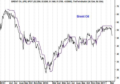 Grafiek Brent-olieprijs