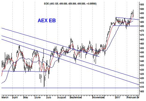 Grafiek Twindicator AEX Index