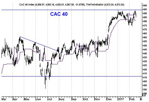 Grafiek Franse CAC40 Index