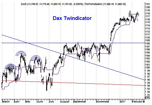 Grafiek Twinidcator DAX Index