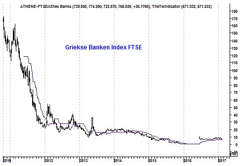 Grafiek Griekse bankenindex