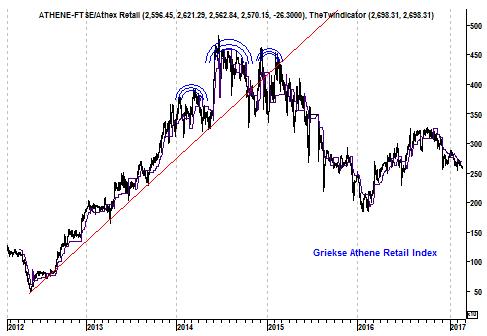 Grafiek Griekse retailindex