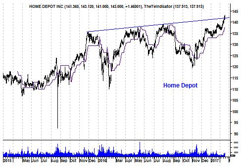 Grafiek aandeel HomeDepot