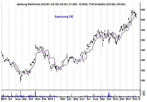 Grafiek aandeel Samsung
