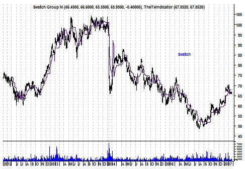Grafiek aandeel Swatch
