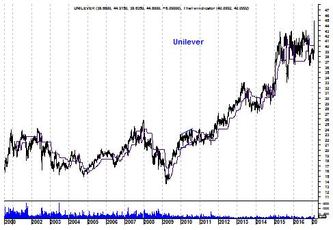 Langetermijngrafiek aandeel Unilever