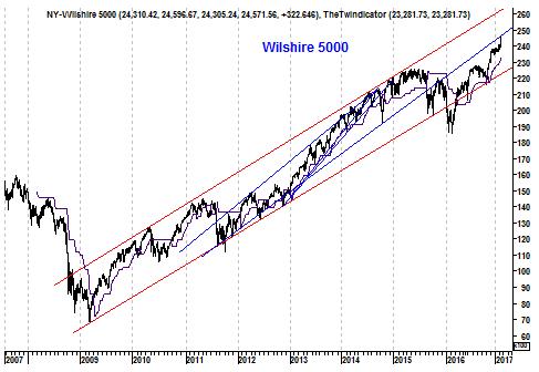 Grafiek Amerikaanse Wilshire 5000 Index