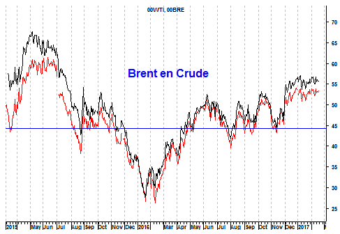 Grafiek Brent- en WTI-olie