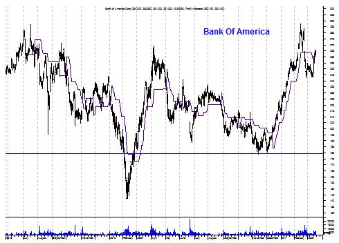 Grafiek aandeel Bank of America