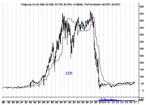 Grafiek aandeel Citi