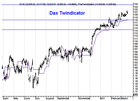 Grafiek twindicator Duitse DAX Index