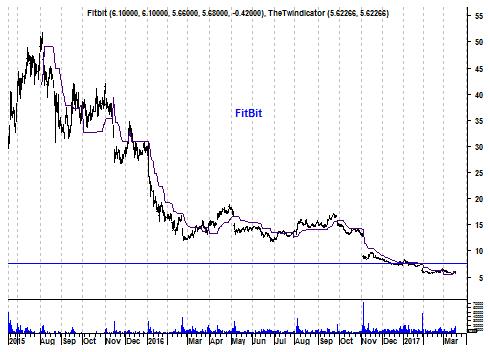 Grafiek aandeel FitBit