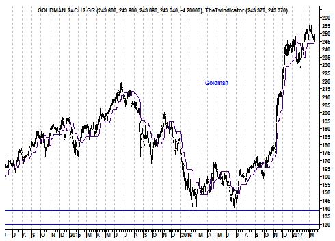 Grafiek aandeel Goldman Sachs