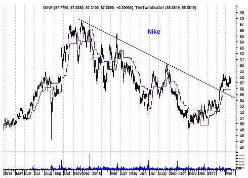 Grafiek aandeel Nike