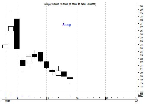 Grafiek aandeel Snap Inc.