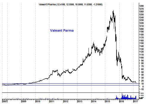 Grafiek aandeel Valeant Pharmaceuticals