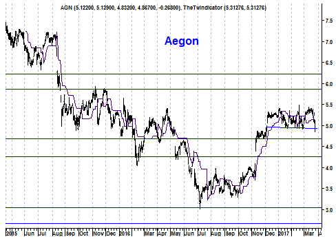 Grafiek aandeel Aegon