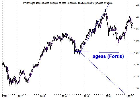 Grafiek aandeel Ageas (Fortis)
