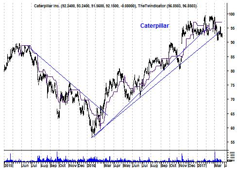 Grafiek aandeel Caterpillar