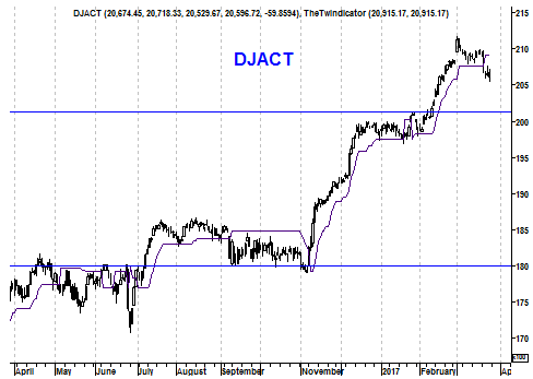Grafiek Dow Jones Index