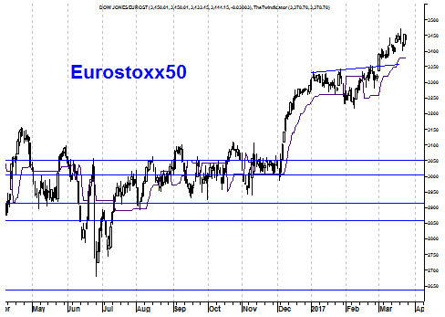 Grafiek Eurostoxx 50 Index