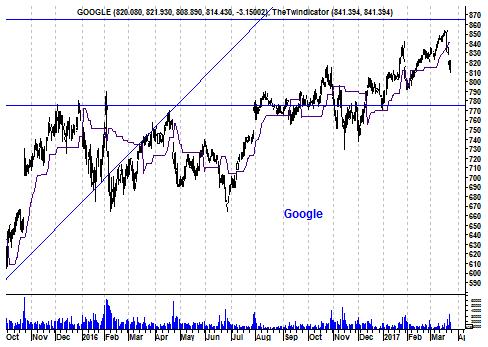 Grafiek aandeel Alphabet (Google)
