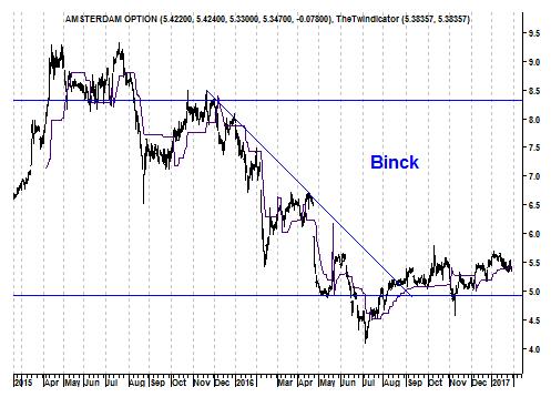 Grafiek aandeel Binck Bank