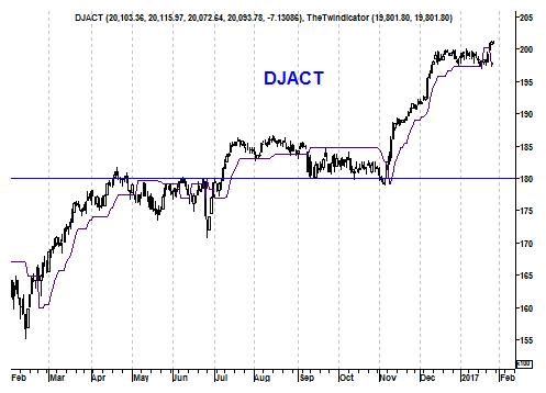 Grafiek Amerikaanse Dow Jones Index