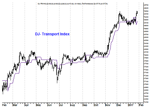 Grafiek transportindex