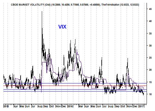 Grafiek volatiliteitsindex VIX