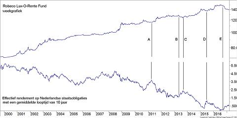 Grafiek beleggingsfonds Robeco Lux-O-Rente