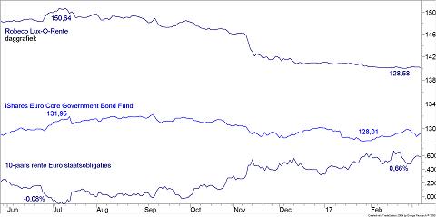 Kortetermijngrafiek beleggingsfonds Robeco Lux-O-Rente