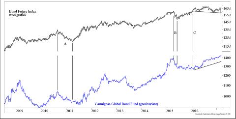 Koersontwikkeling van de Duitse Bundfuture (bovenin) en onderin de koersontwikkeling van het Carmigac Global Bund Fund