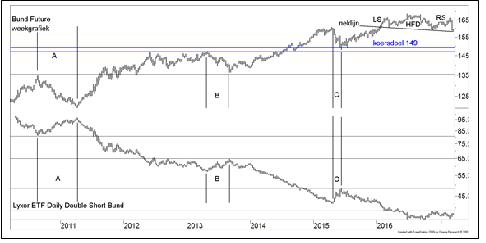 Koersontwikkeling van de Duitse Bundfuture (bovenin) en onderin de koersontwikkeling van de Lyxor-tracker