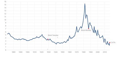 Grafiek tienjarige Amerikaanse rente
