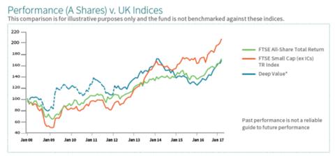 Grafiek aandelenindices Verenigd Koninkrijk