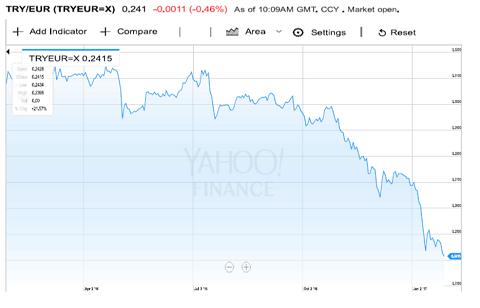 Grafiek valutapaar Turkse lira versus euro