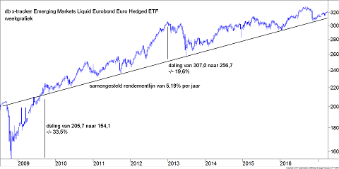 Koers db x-trackers II Emerging Markets Liquid Eurobond UCITS ETF